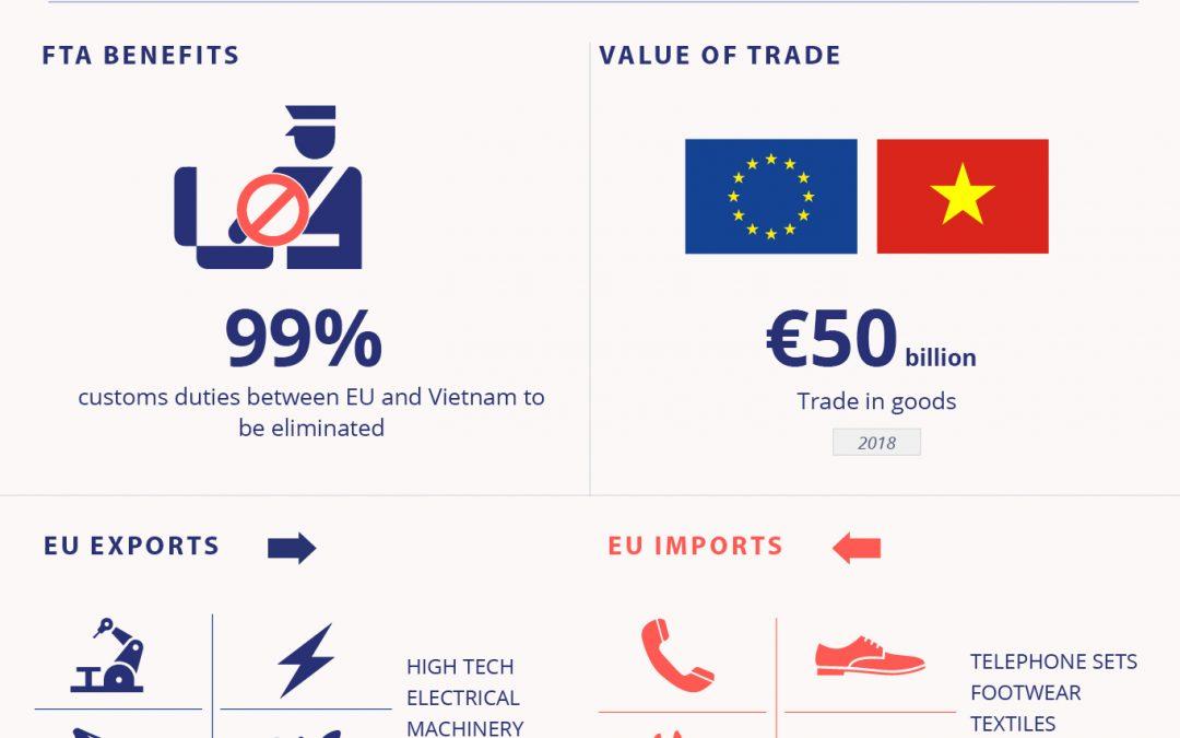 Libero scambio: sì della UE all'accordo con il Vietnam